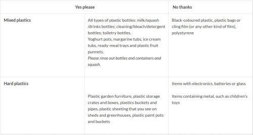 mixed plastics recycling at Swindon Road Cheltenham