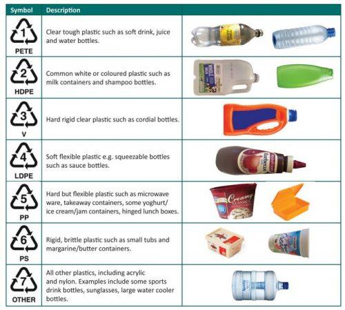 plastic recycling symbols codes