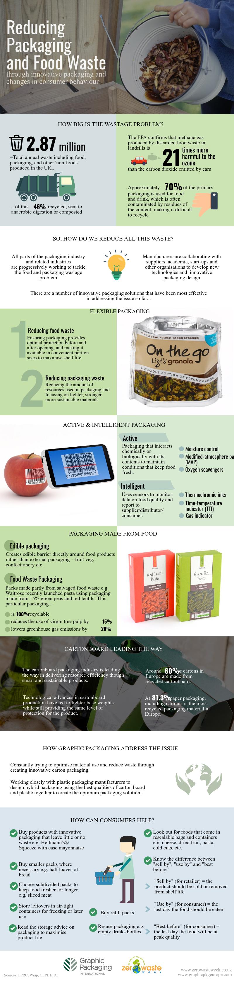 Reducing food and packaging waste